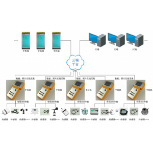 MC-SCP系列触摸屏多功能环境检测仪