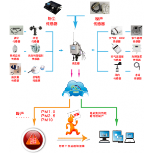 C-KQZL型《空气质量监测、预警云平台》系统介绍